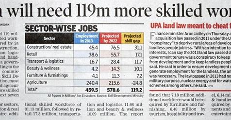 Education Ratio for Skilled Manpower